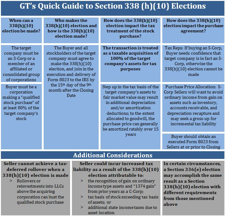 GT's Quick Guide to Section 338(h)(10) Elections