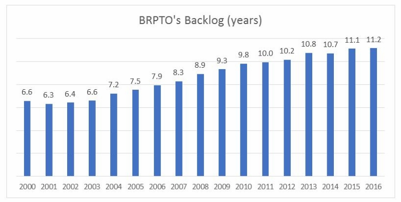 BRPTO, chart