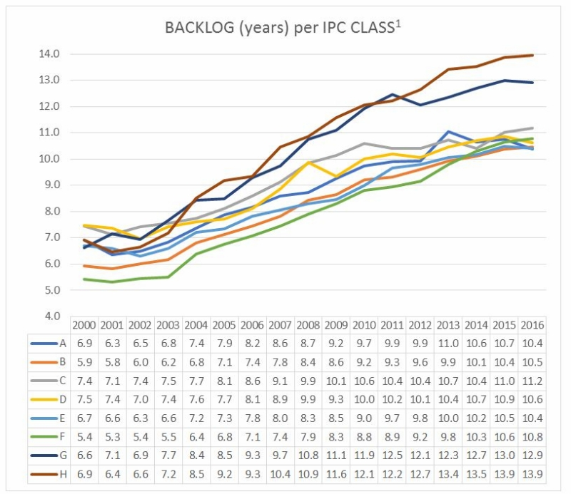 ipc, chart