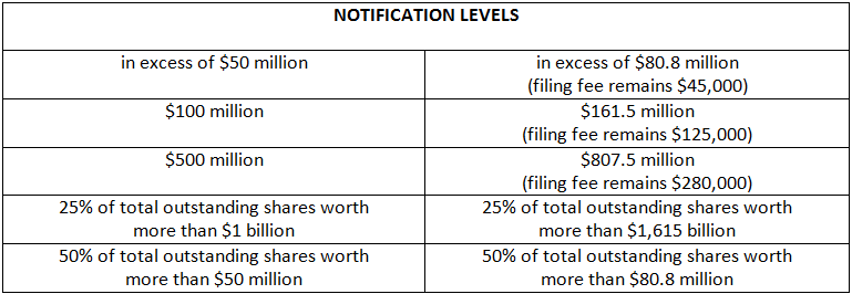 Chart of notification levels